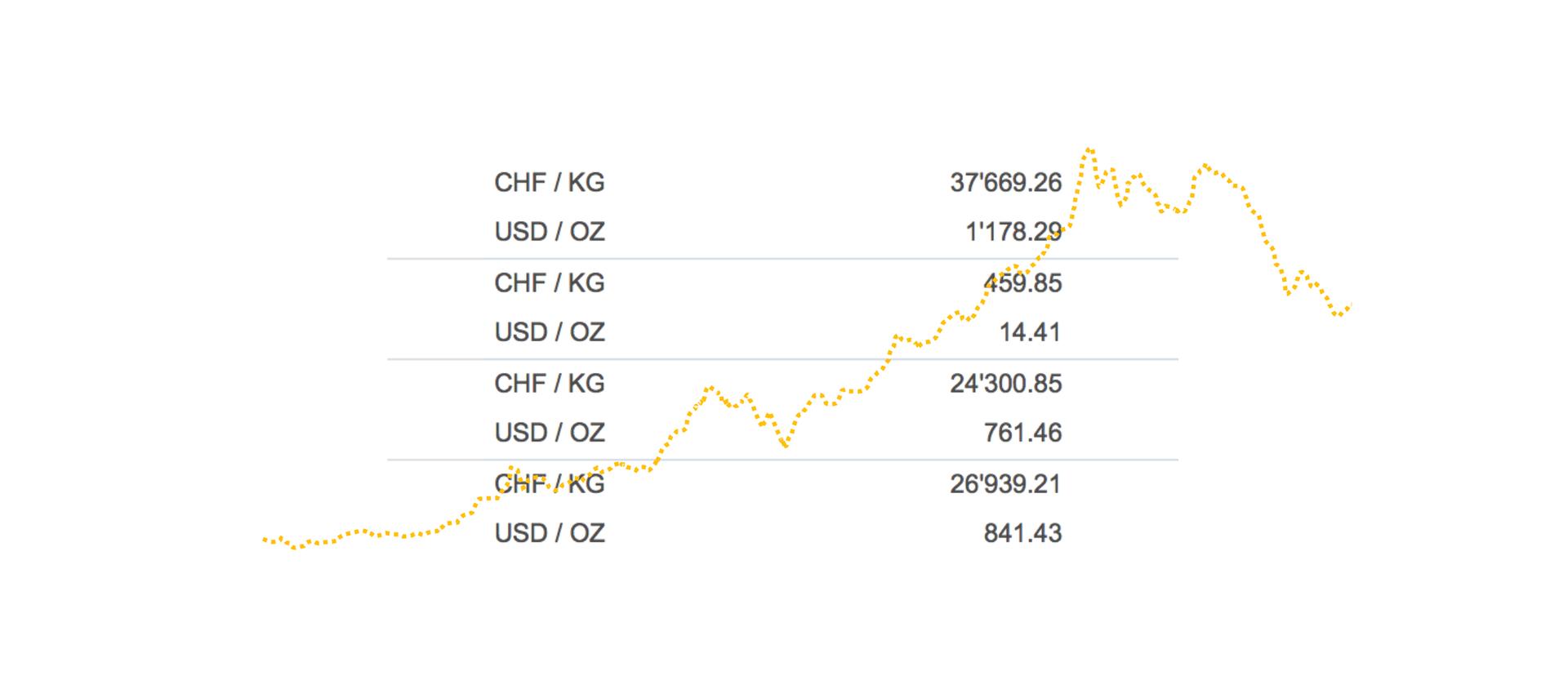 Goldbörse Basel Goldankauf Silberankauf